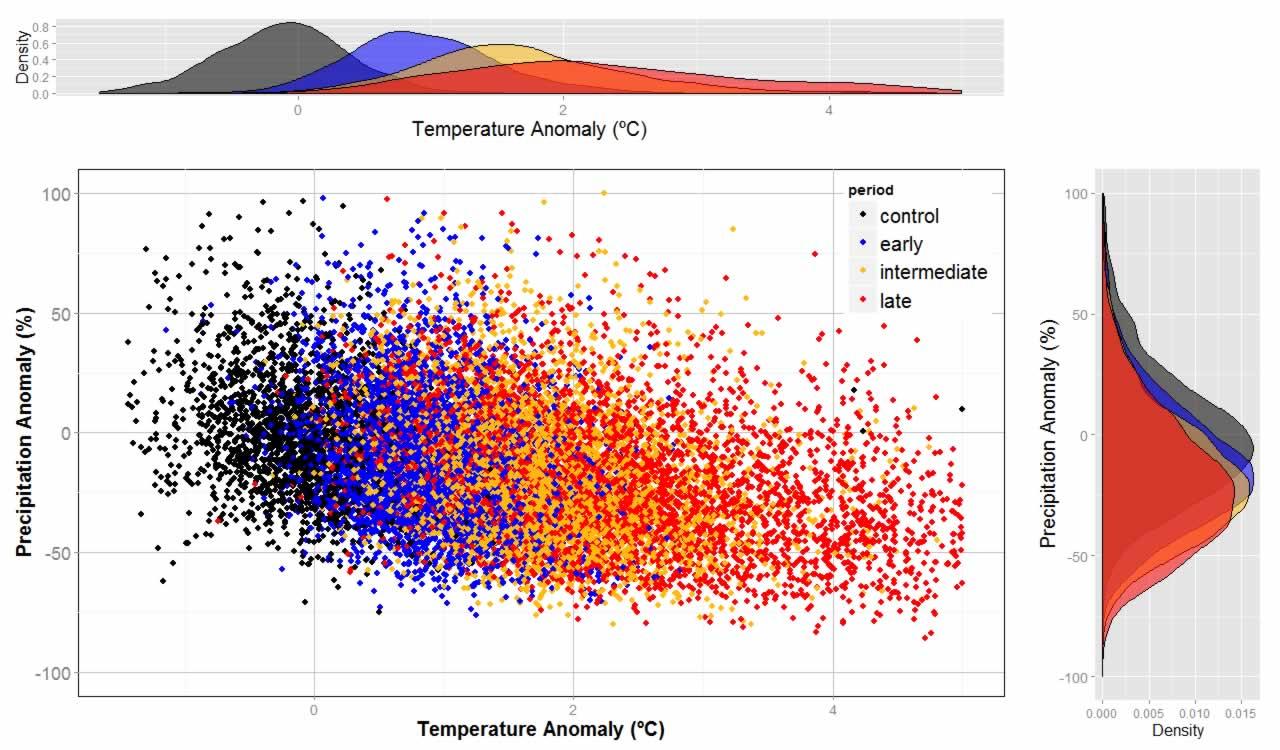 Figura 2. Distribución de las anomalías a nivel anual de temperaturas y precipitaciones proyectadas para todos los modelos del grupo de escenarios RCP, según periodo futuro.