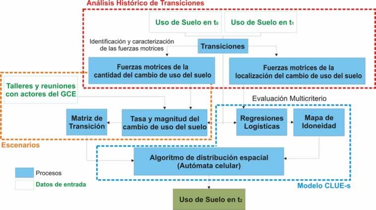 Diagrama_de_Flujo_MAPA_CLUEs
